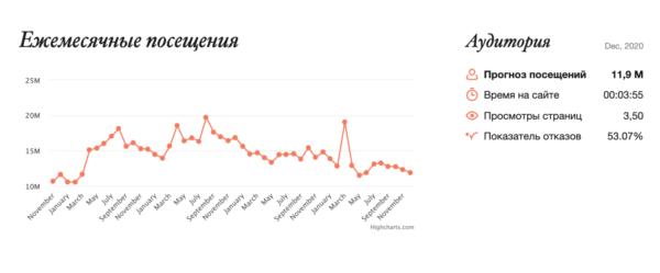 Размещение пресс-релиза в новостном издании Банки banki.ru